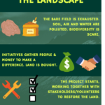The transition towards a green agricultural future