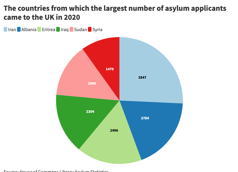 Copy-of-The-countries-from-which-the-largest-number-of-asylum-applicants-came-to-the-UK-in-2020