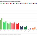 Peilingen #1: De VVD zit op ramkoers