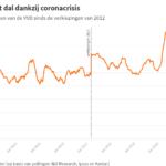 Politieke partijen aan de hand van cijfers: VVD als grootste richting verkiezingen