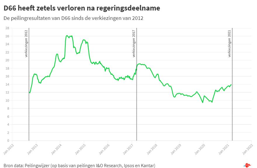 POLITIEKE PARTIJEN AAN DE HAND VAN CIJFERS: D66 VERLIEST ZETELS NA DEELNAME RECHTSE REGERING