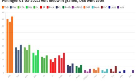 Peilingen #3: Volt mogelijk in kamer, D66 wint zetel