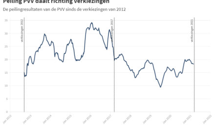 POLITIEKE PARTIJEN AAN DE HAND VAN CIJFERS: PVV HEEFT IN FORUM DUIDELIJKE CONCURENT