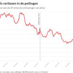 POLITIEKE PARTIJEN AAN DE HAND VAN CIJFERS: SP weet stijgende lijn nog niet te vinden